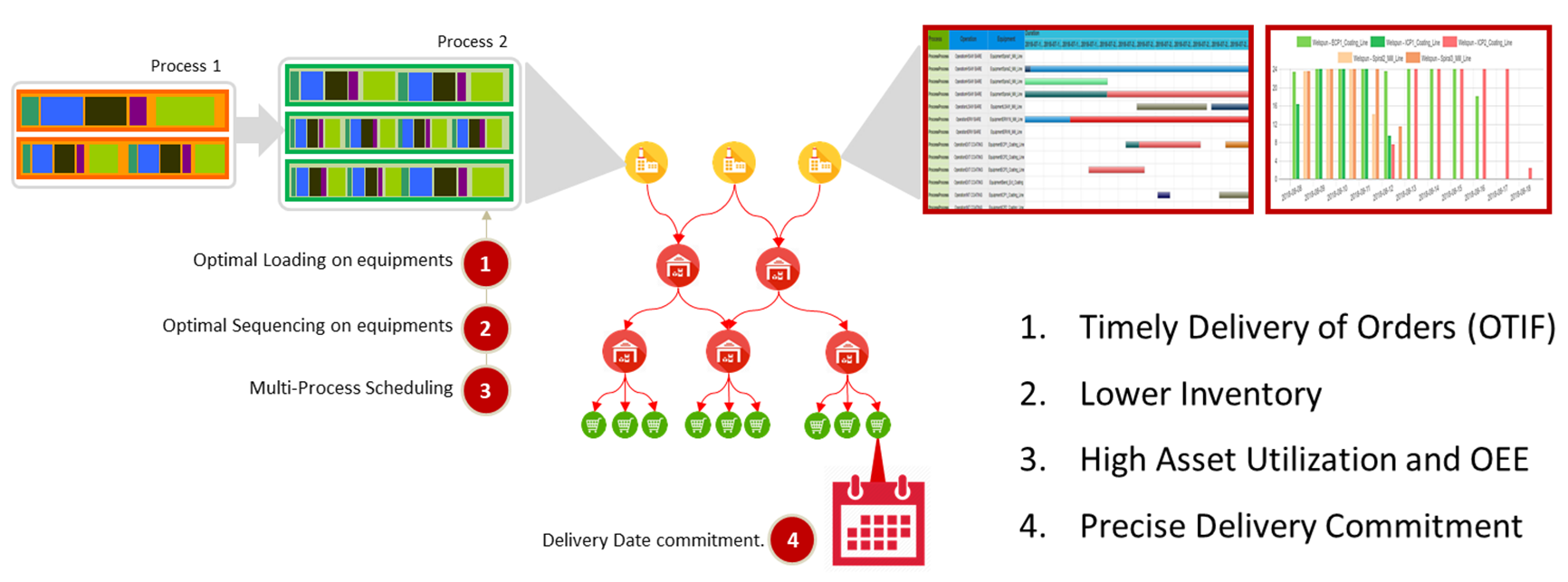 Production Planner Deliverables In A Snapshot_Image