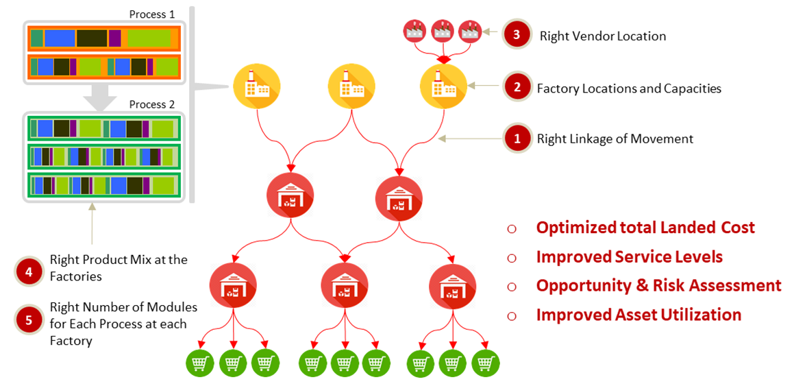 Deliverables in a snapshot_Manufacturing Network Planner