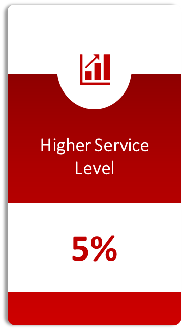 Higher Service Level [Image | Algorhythm Tech]
