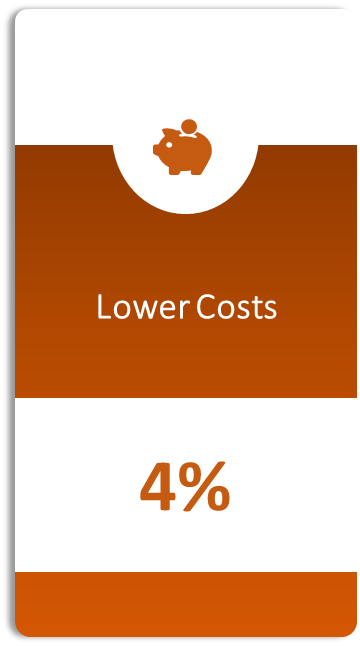 Lower Costs [Image | Algorhythm Tech]