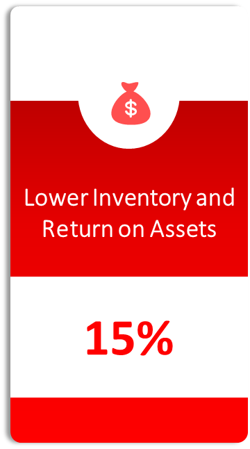 Lower Inventory & Return on Assets [Image | Algorhythm Tech]