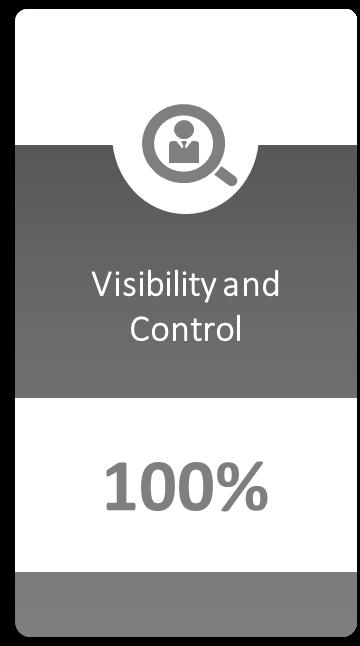 Visibility & Control [Image | Algorhythm Tech]