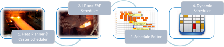 Key Modules Production Scheduling Image | Algorhythm Tech