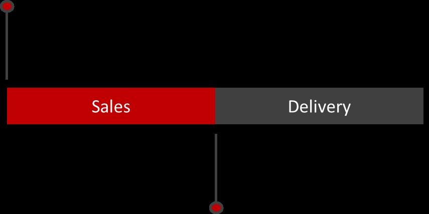 Sales Solutions [Image   Algorhythm Tech]