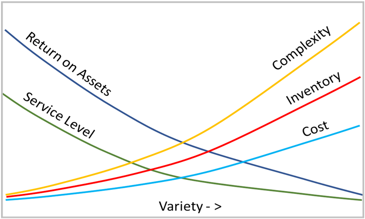 Variety – A Key Reason for Supply Chain Complexity_Image 2