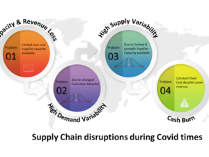 rhythm 2.0 – Maximize efficiency in the current Covid-19 situation