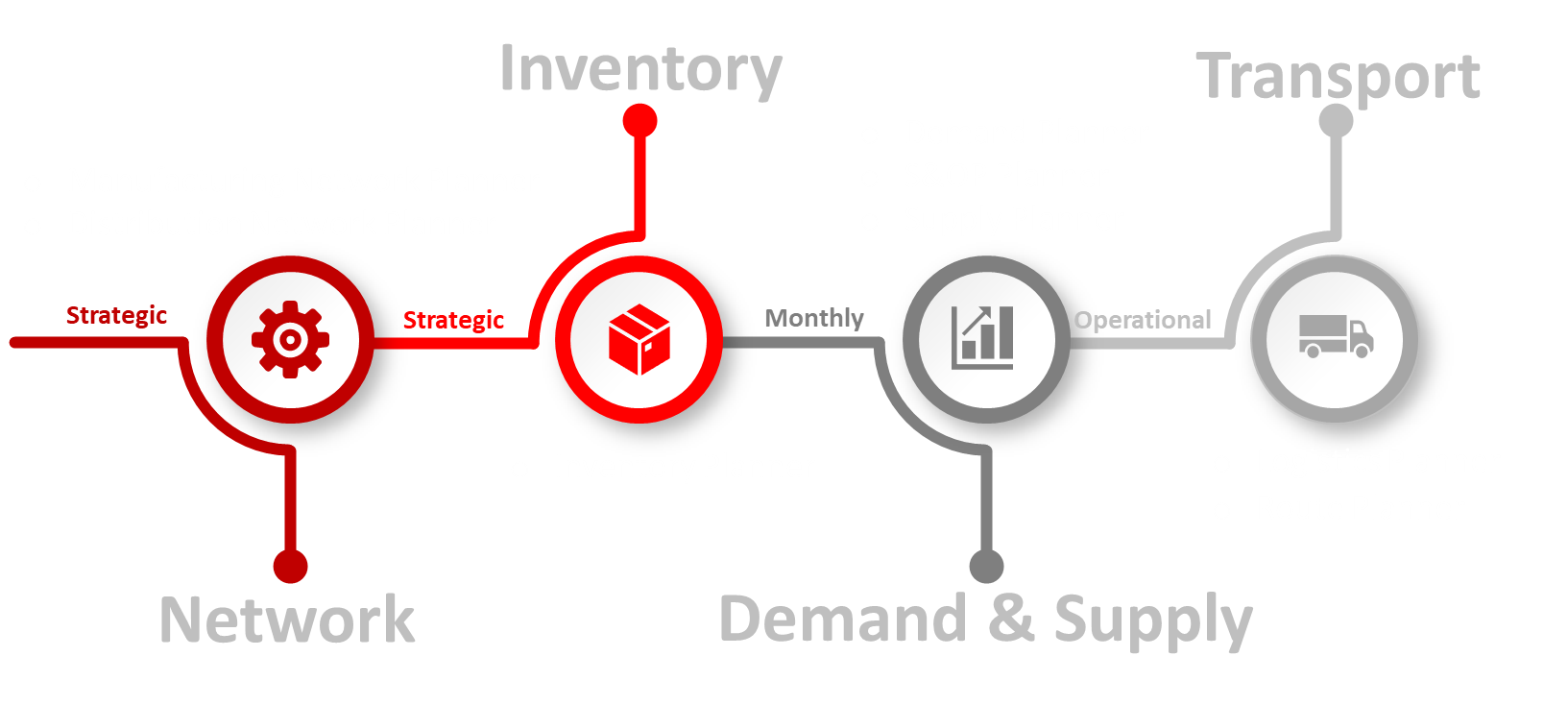 Supply Chain Solutions [Image | Algorhythm Tech]