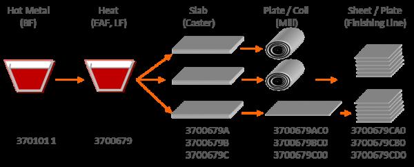 Key Modules_MES Production Tracking_Image 1